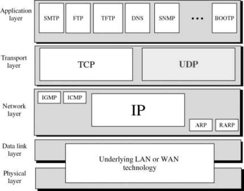 the transport layer protocols and the rest of the layers. UDP is the simpler among the