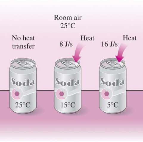 boundaries of a closed system in the form of heat and work. Temperature difference is the