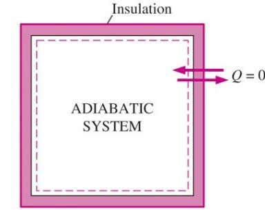 as heat transfer only as it crosses the system boundary. During an adiabatic process, a system