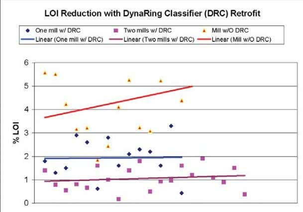 Figure 8. The Impact of the DynaRing ™ Classifier on Flyash LOI. SUMMARY PRB coal