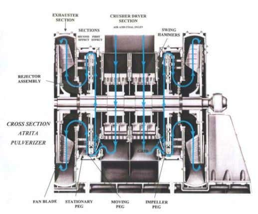 and fan section. Both single and duplex Atrita pulverizers can be supplied. Figure 1. RPI Atrita