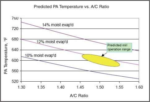 Predicted PA Temperature vs. A/C Ratio A/C Ratio PA Temperature, °F
