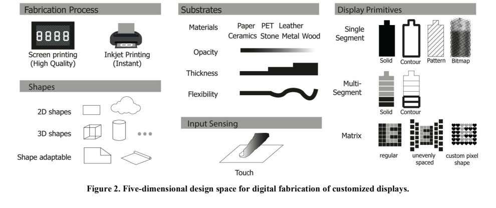 Figure 2. Five-dimensional design space for digital fabrication of customized displays.