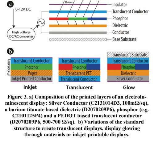 Figure 3. a) Composition of the printed layers of an electrolu- minescent display: Silver Conductor