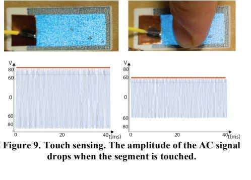 Figure 9. Touch sensing. The amplitude of the AC signal drops when the segment is