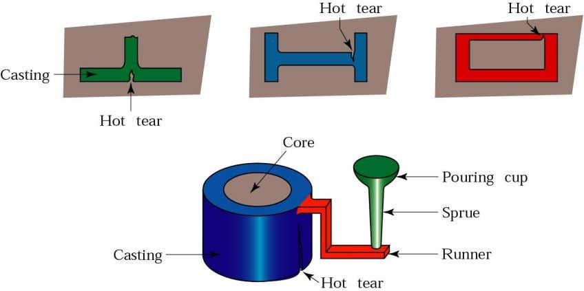 Defects - Hot Tears ME 6222: Manufacturing Processes and Systems Prof. J.S. Colton © GIT 2011
