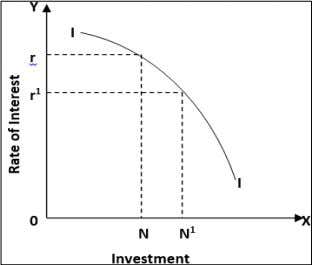 for investment curve slopes downward from left to right. Source: Keynes (1936) [ 1 7 ]