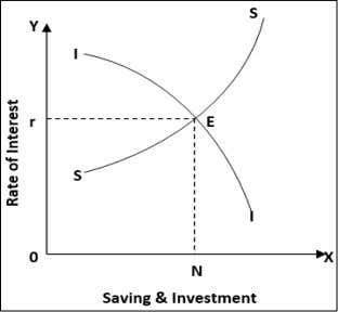 and supply of savings equilibrate at quantity ON . Source: Keynes (1936) [ 1 7 ]