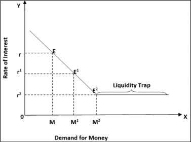 liquidity preference is called liquidity trap by economists. Source: (Keynes, 1936) and Ezeanyeji, 2014) [ 1