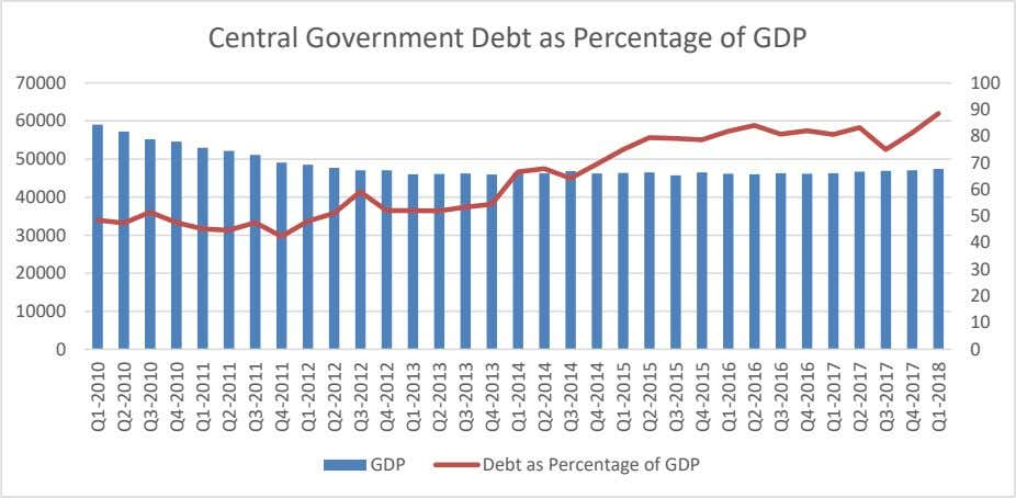 Central Government Debt as Percentage of GDP 70000 100 90 60000 80 50000 70 60