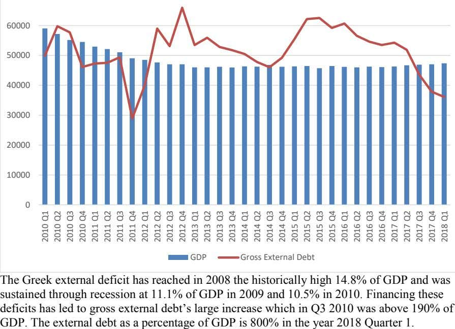 60000 50000 40000 30000 20000 10000 0 GDP Gross External Debt The Greek external deficit