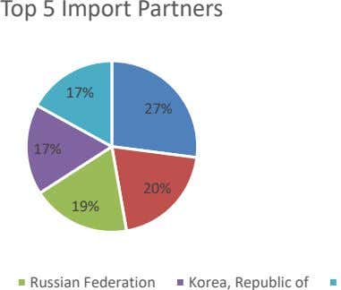 Top 5 Import Partners 17% 27% 17% 20% 19% Russian Federation Korea, Republic of