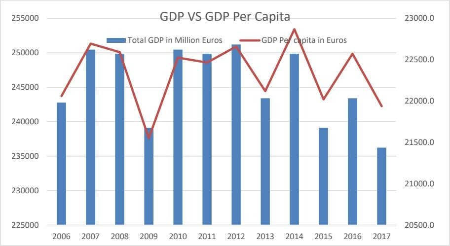 Total GDP in Million Euros GDP Per capita in Euros 250000 22500.0 245000 22000.0 240000