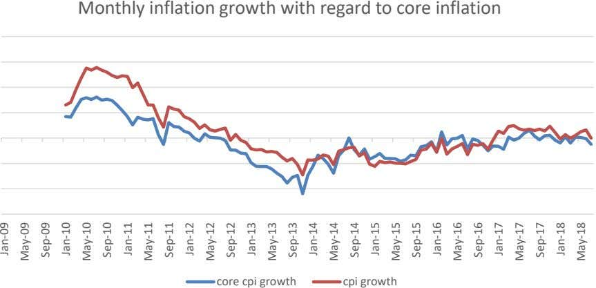 Monthly inflation growth with regard to core inflation core cpi growth cpi growth Jan-09 May-09