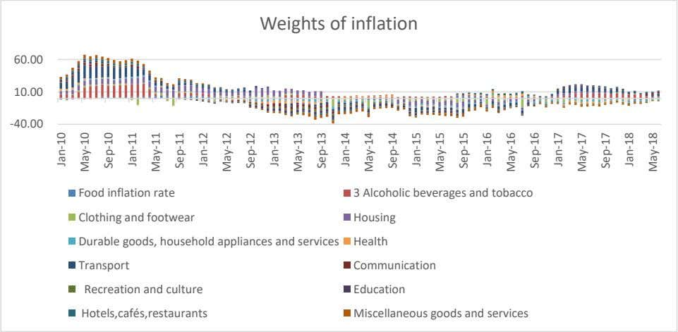 Weights of inflation 60.00 10.00 -40.00 Food inflation rate 3 Alcoholic beverages and tobacco Clothing