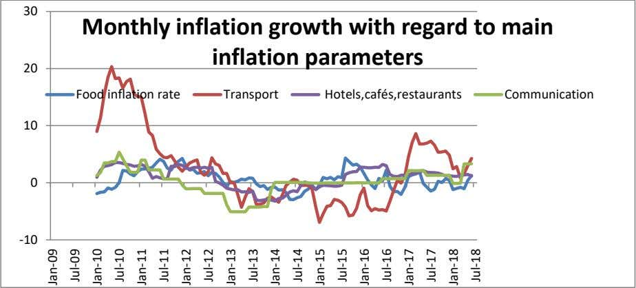 same rate, then you are losing buying power as prices rise. 30 Monthly inflation growth with