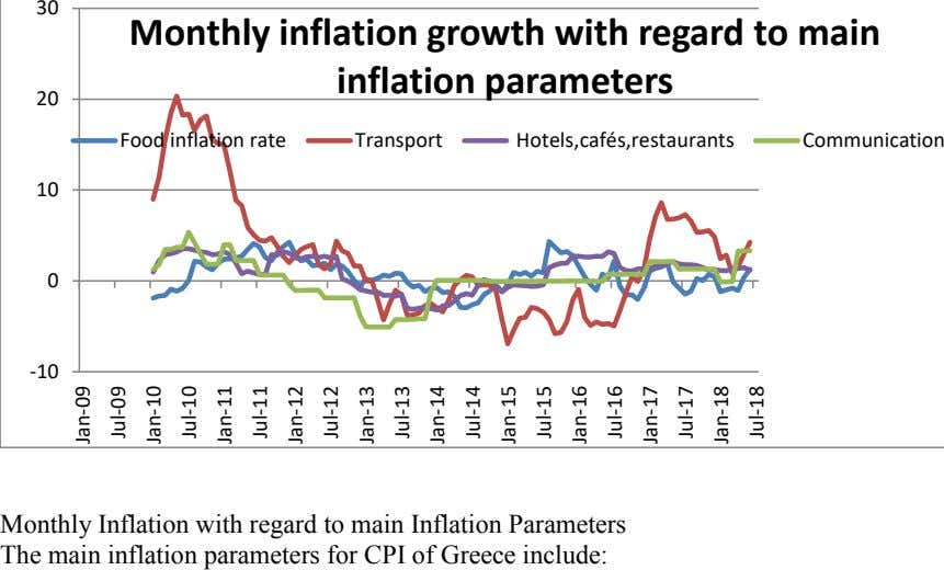 30 Monthly inflation growth with regard to main inflation parameters 20 Food inflation rate Transport