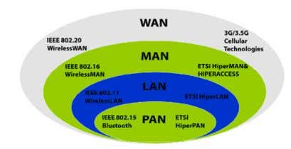 wireless access. III. S TANDARDS A SSOCIATED WITH W I MAX Figure 1. Standards Associated with