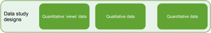 Data study Quantitative 'views' data Qualitative data Quantitative data designs