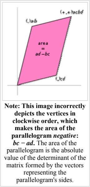 Note: This image incorrectly depicts the vertices in clockwise order, which makes the area of