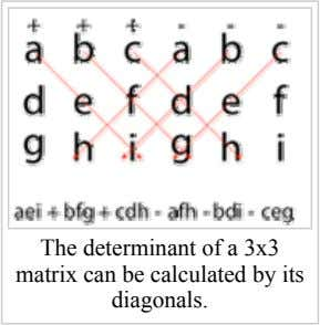 The determinant of a 3x3 matrix can be calculated by its diagonals.