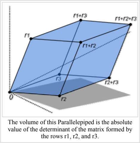 The volume of this Parallelepiped is the absolute value of the determinant of the matrix