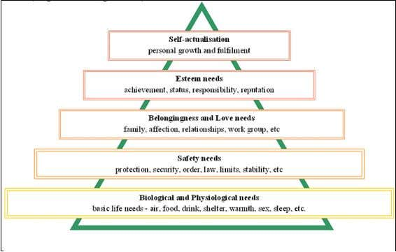 in Harare's Central Business District (CBD), Zimbabwe Fig.1: Maslow Hierarchy of Needs: Maslow (1943). Maslow's