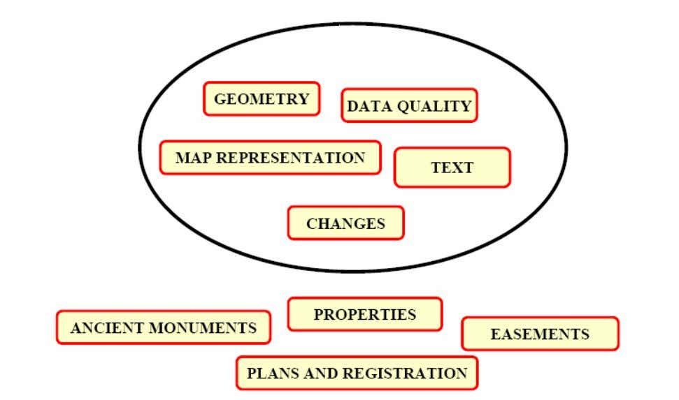 of the data which will be included in the exchange. The nine processed models in the