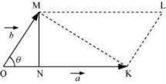 figure. , inclined at an angle θ , as shown in the In ∆ OMN, we
