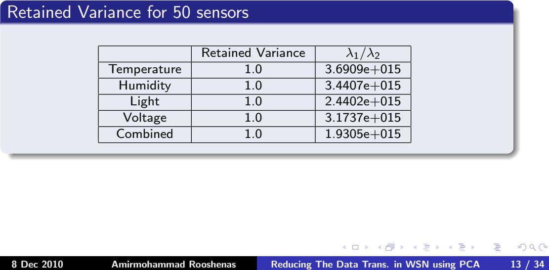 Retained Variance for 50 sensors Retained Variance λ 1 /λ 2 Temperature 1.0 3.6909e+015 Humidity