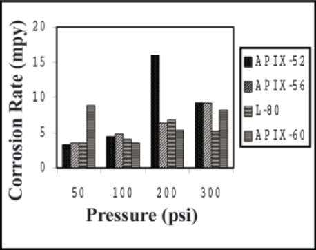 The temperature was raised to the testing condition then Fig. 2 : Corrosion rate of API