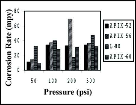 Fig. 2 : Corrosion rate of API grade steels at 60 o C F i g