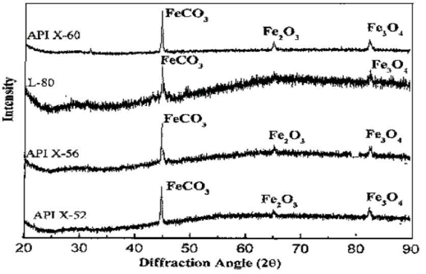 BEHAVIOUR OF PIPELINE STEEL IN CO 2 ENVIRONMENT Fig.7 : XRD Patterns of all the four