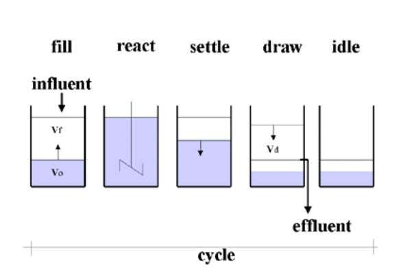 Figure 1. Operation phases following each other during one cycle of the generic SBR process