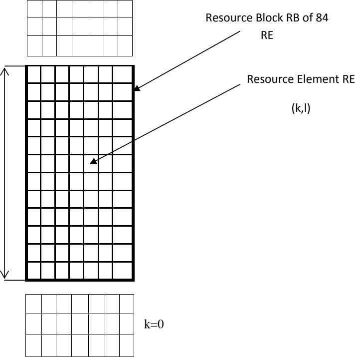 Resource Block RB of 84 RE Resource Element RE (k,l) k=0