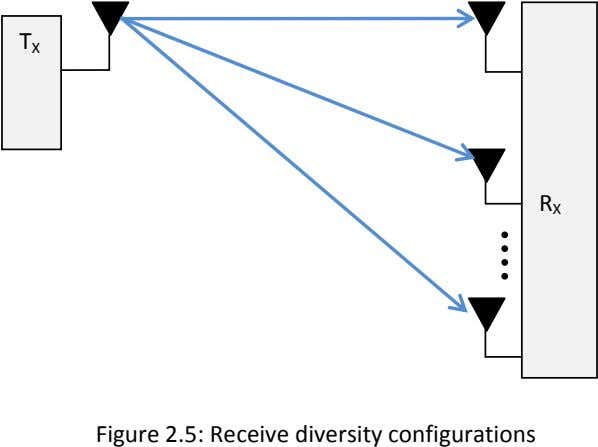 T X R X Figure 2.5: Receive diversity configurations