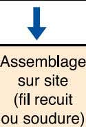 Figure n° 6 : cycle des armatures sur plans. 23