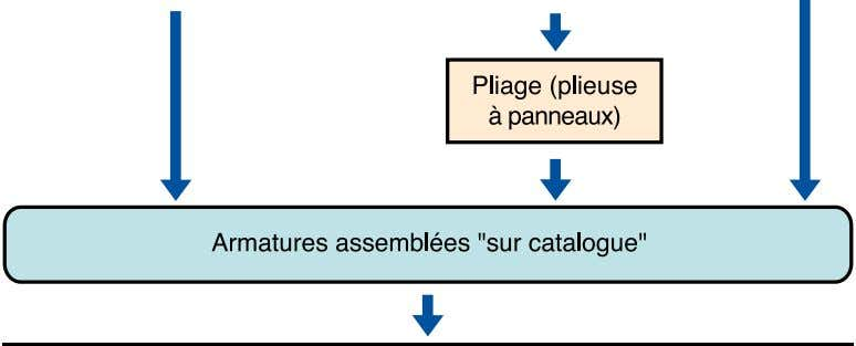 Figure n° 10 : cycle des armatures sur catalogue. 33
