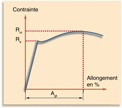 Contrainte R m R e Allongement en % A gt