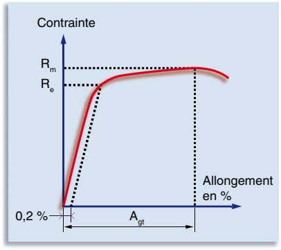 Contrainte R m R e Allongement Allon en en % % 0,2 % A gt
