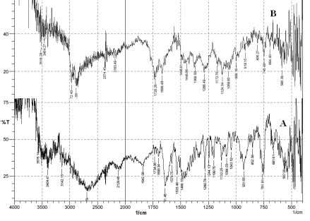 and figure in the parantheses indicates standard deviation. Figure 1 . FT IR spectra of ondansetron