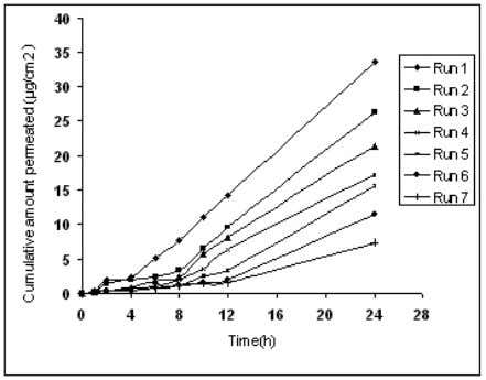Ratio of EC:PVP +2.59844 * Loading Dose -3.92552 * Ratio of Figure 4 . In-vitro dissolution