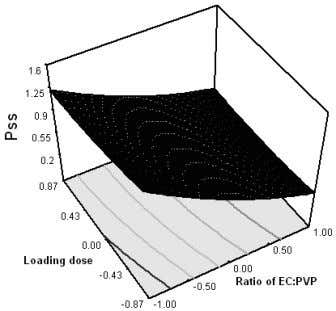of the ratio of EC: PVP and drug loading on P s s . Figure 10
