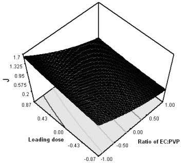 the effect of the ratio of EC: PVP and drug load- ing on J. Figure 8