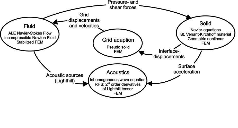 1 Introduction Figure 1.1: Modeling of fluid-solid-acoustics interaction approaches chosen in the mathematical modeling