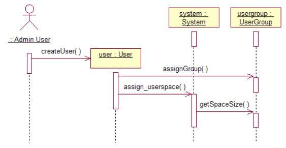 2. Class diagram. 4.2. Sequence Diagram 4.2.1. Create User group 4.2.2. Create User 4.2.3. Create Document
