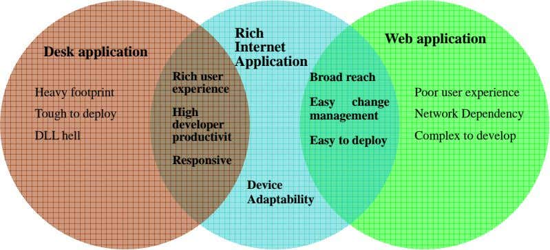 Rich Web application Internet Desk application Application Rich user Broad reach experience Heavy footprint Poor