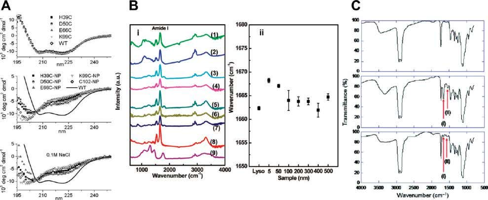 Analytical Chemistry REVIEW Figure 8. Spectroscopy: (A) CD spectra of unlabeled (top) and AuNP-labeled cytochrome c