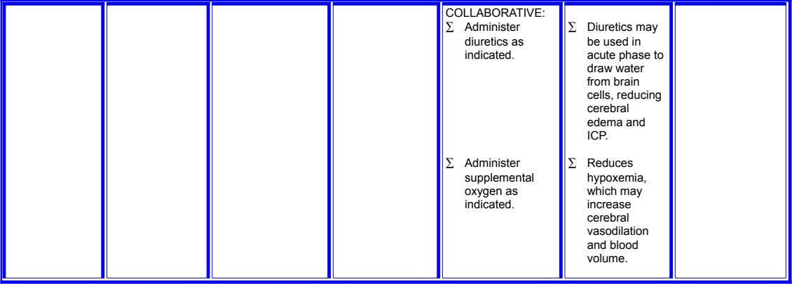 COLLABORATIVE: ∑ Administer diuretics as indicated. ∑ Diuretics may be used in acute phase to