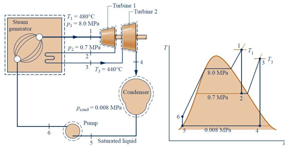 By:Mahdi M. S. Shareef Vapour Power Cycles Fourth Stage FIGURE 3 – 2 Schematic and T-s